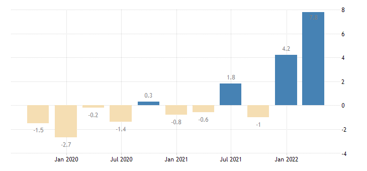 finland gross fixed capital formation total fixed assets eurostat data