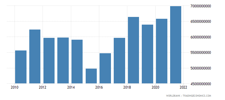 finland gross fixed capital formation us dollar wb data