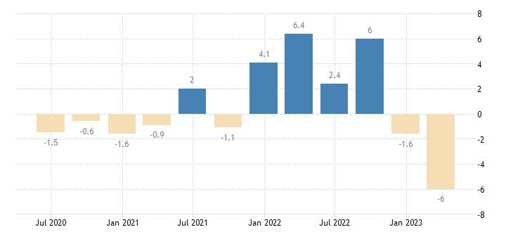 finland gross fixed capital formation volumes eurostat data