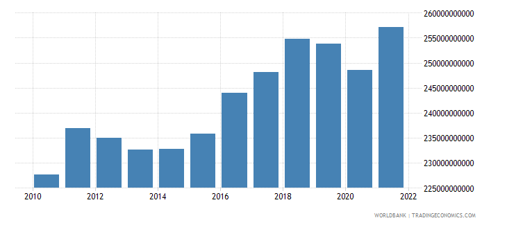finland gross national expenditure constant 2000 us dollar wb data