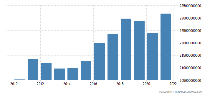 finland gross national expenditure constant lcu wb data