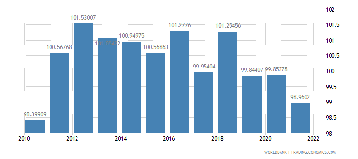 finland gross national expenditure percent of gdp wb data
