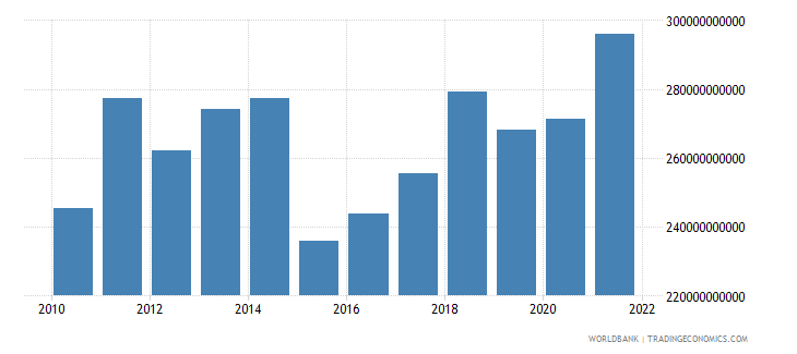 finland gross national expenditure us dollar wb data