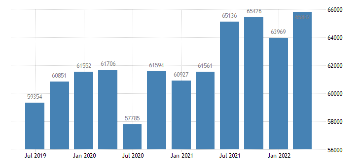 finland gross national income eurostat data