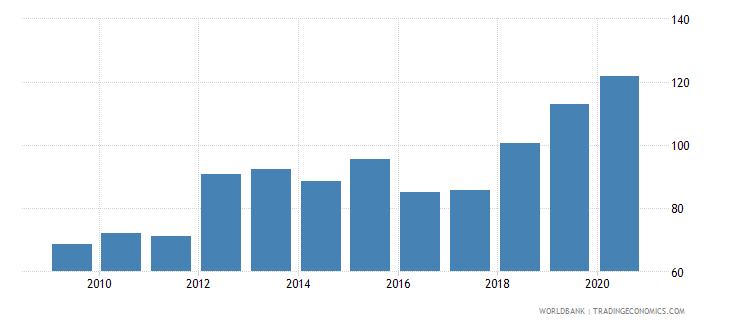 finland gross portfolio debt liabilities to gdp percent wb data