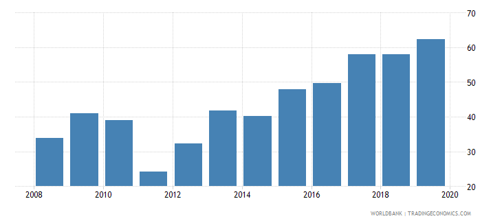 finland gross portfolio equity liabilities to gdp percent wb data