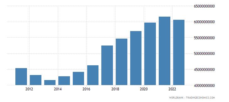 finland gross savings current lcu wb data