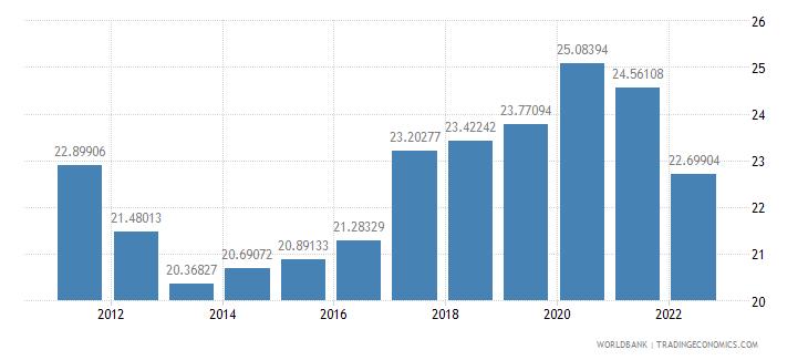 finland gross savings percent of gdp wb data