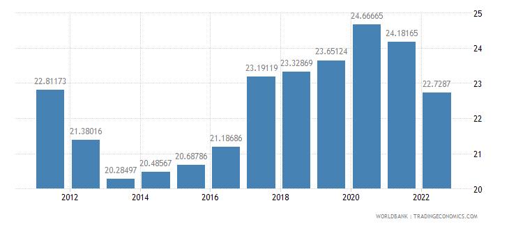 finland gross savings percent of gni wb data