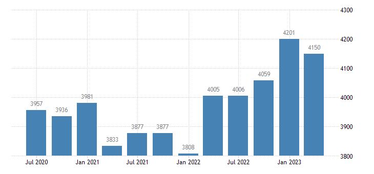 finland gross value added construction eurostat data