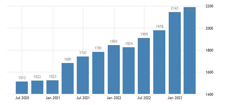 finland gross value added financial insurance activities eurostat data