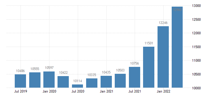 finland gross value added industry except construction eurostat data