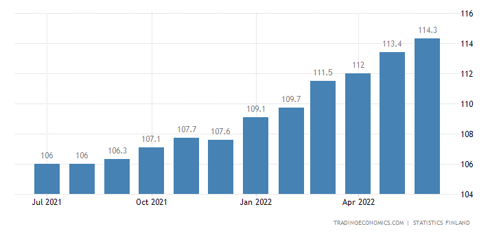 Finland Harmonised Consumer Prices