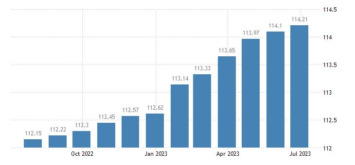 finland harmonised idx of consumer prices hicp actual rentals for housing eurostat data