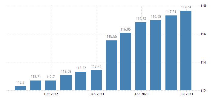 finland harmonised idx of consumer prices hicp administered prices non energy eurostat data