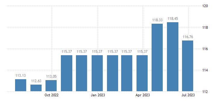 finland harmonised idx of consumer prices hicp bicycles eurostat data