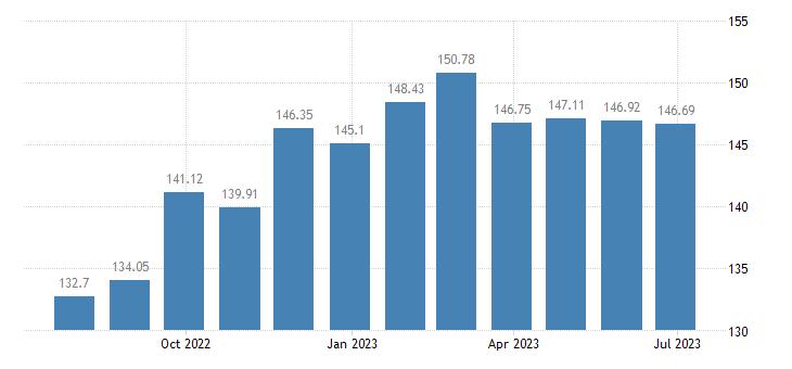 finland harmonised idx of consumer prices hicp butter eurostat data