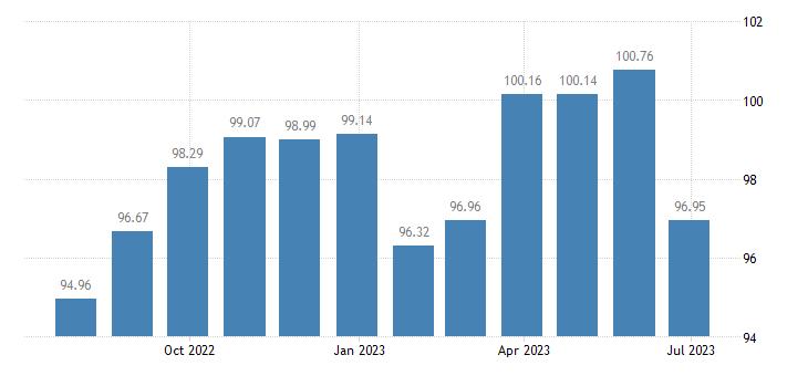 finland harmonised idx of consumer prices hicp clothing eurostat data