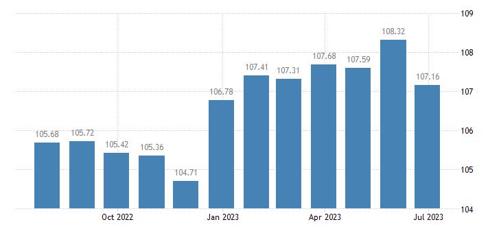finland harmonised idx of consumer prices hicp dried fruit nuts eurostat data