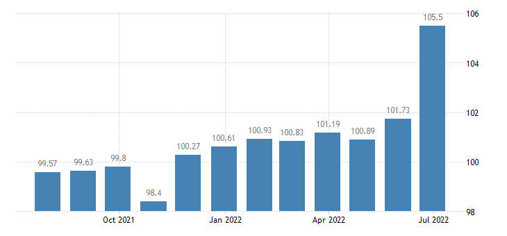 finland harmonised idx of consumer prices hicp dried vegetables other preserved or processed vegetables eurostat data