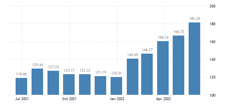 finland harmonised idx of consumer prices hicp fresh or chilled fish eurostat data