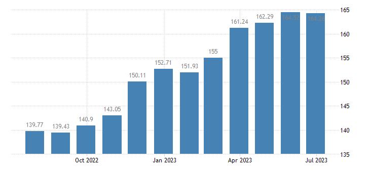 finland harmonised idx of consumer prices hicp frozen fish eurostat data