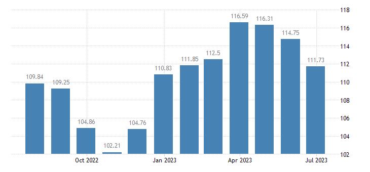 finland harmonised idx of consumer prices hicp household furniture eurostat data