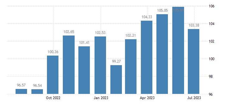 finland harmonised idx of consumer prices hicp household textiles eurostat data