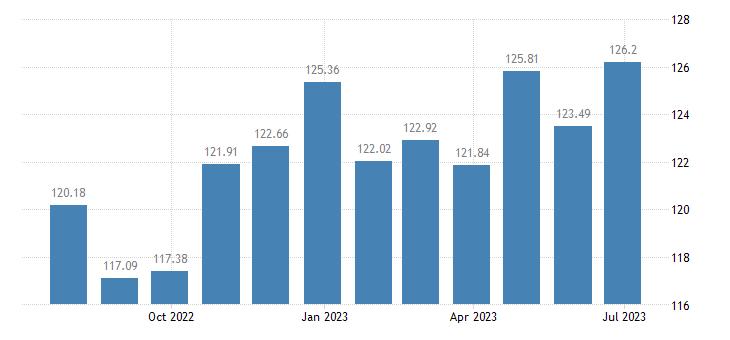 finland harmonised idx of consumer prices hicp magazines periodicals eurostat data
