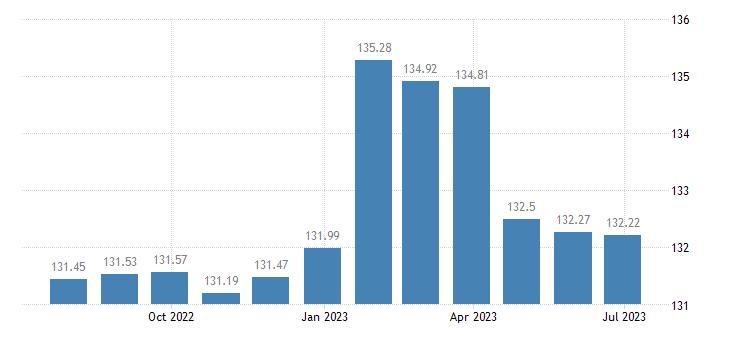 finland harmonised idx of consumer prices hicp newspapers eurostat data