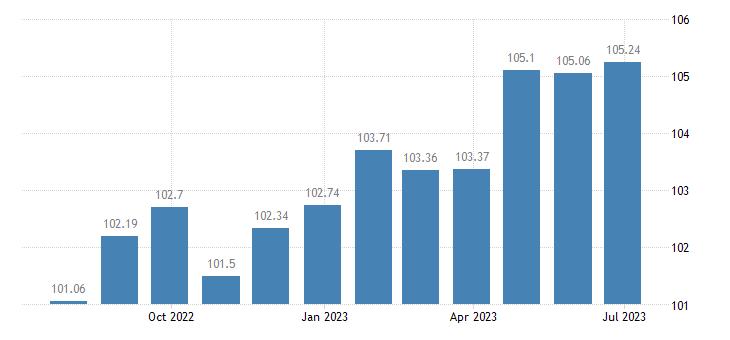 finland harmonised idx of consumer prices hicp non motorised small tools eurostat data