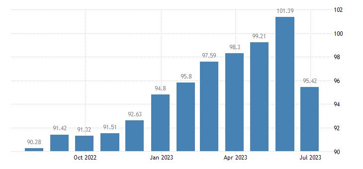 finland harmonised idx of consumer prices hicp plants flowers eurostat data