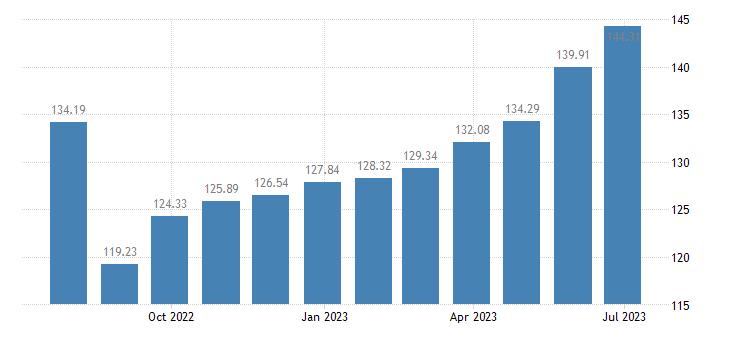 finland harmonised idx of consumer prices hicp potatoes eurostat data