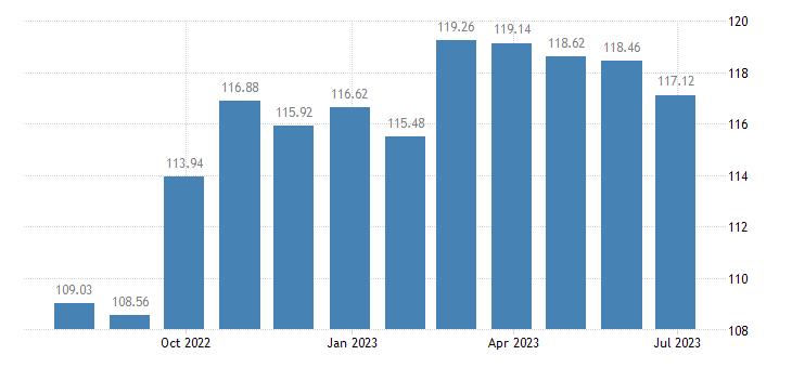 finland harmonised idx of consumer prices hicp poultry eurostat data