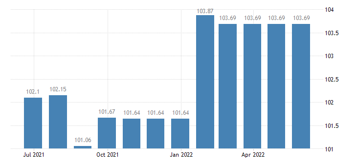 finland harmonised idx of consumer prices hicp recreational sporting services participation eurostat data