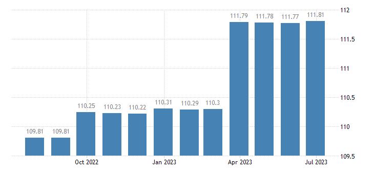 finland harmonised idx of consumer prices hicp spirits liqueurs eurostat data