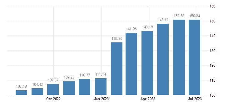 finland harmonised idx of consumer prices hicp sugar eurostat data
