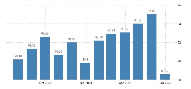 finland harmonised idx of consumer prices hicp travel goods eurostat data