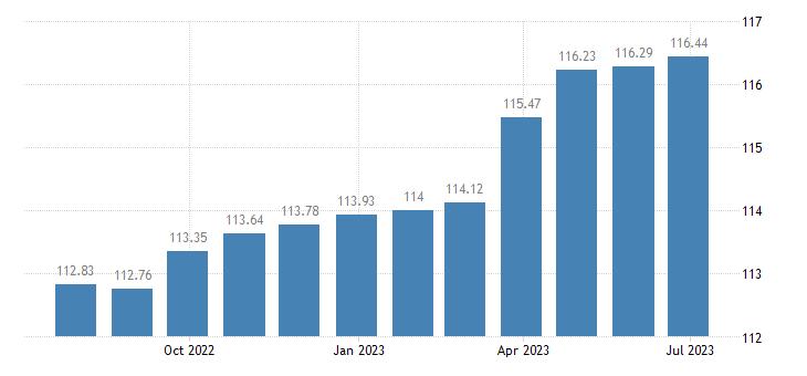 finland harmonised idx of consumer prices hicp wine eurostat data