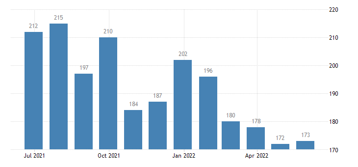 finland harmonised unemployment eurostat data