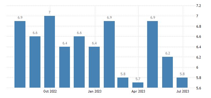 finland harmonised unemployment rate females eurostat data