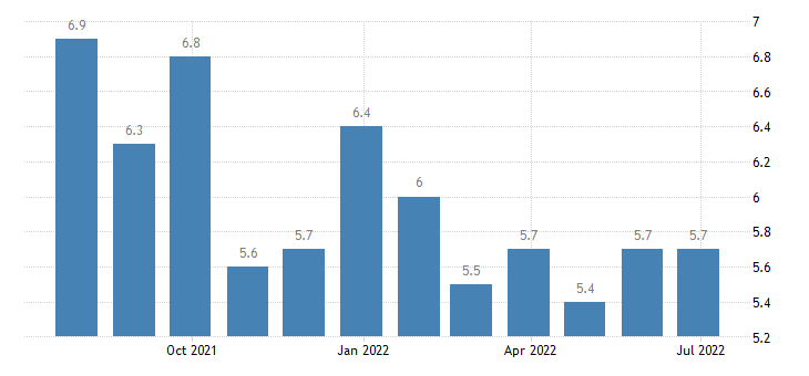 finland harmonised unemployment rate from 25 to 74 years eurostat data