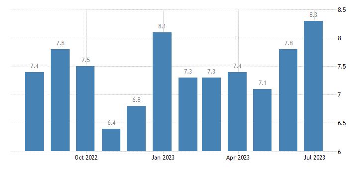 finland harmonised unemployment rate males eurostat data