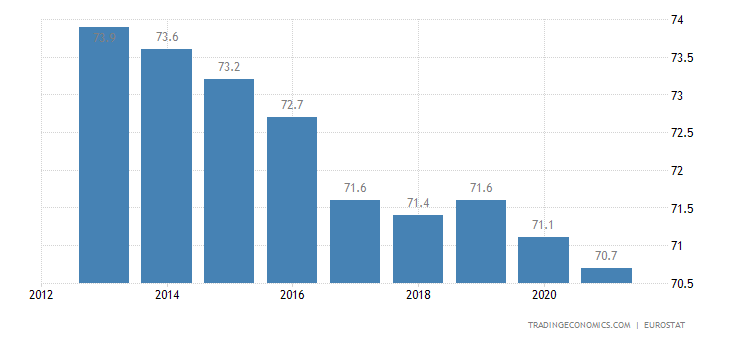Finland Home Ownership Rate