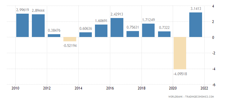 finland household final consumption expenditure annual percent growth wb data