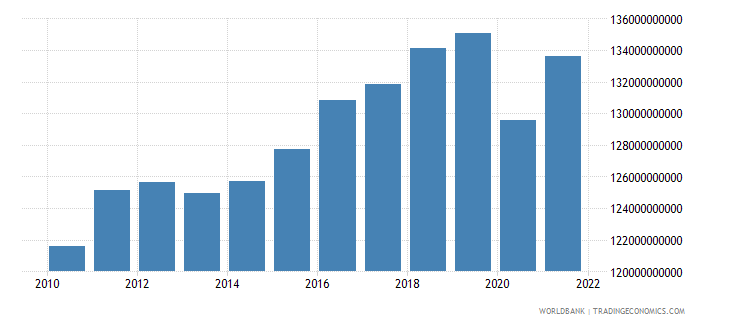 finland household final consumption expenditure constant 2000 us dollar wb data