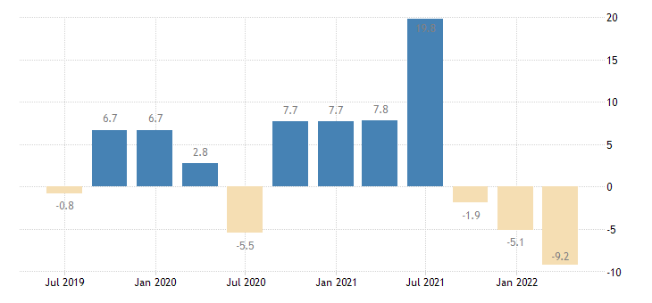 finland household final consumption expenditures final consumption expenditure of households durable goods eurostat data
