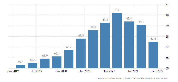 Finland Households Debt To GDP