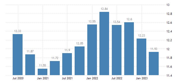 finland households investment rate eurostat data