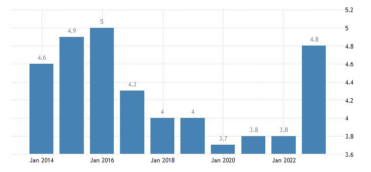finland housing cost overburden rate males eurostat data